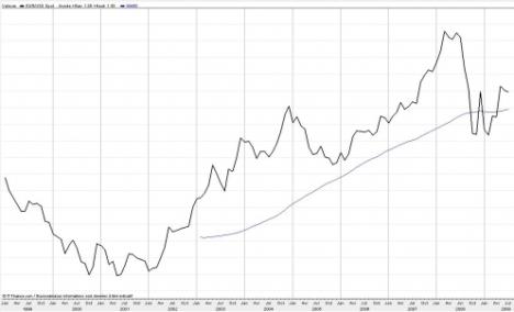 در این شکل روند صعودی یورو به دلار را پس از پیدایش یورو مشاهده میکنید
