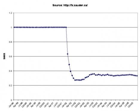از آوریل ساله ۱۹۹۱ پزو آرژانتین به دلار لنگر انداخت. در دسامبر ۲۰۰۱ آرژانتین دارای دو نرخ ارز بود و در ژانویه ۲۰۰۲، پزو ارزش خود را بیش از ۵۰ درصد از دست داد.